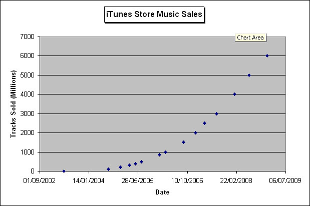 itunes-sales-graph1