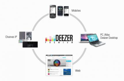 deezer-conv