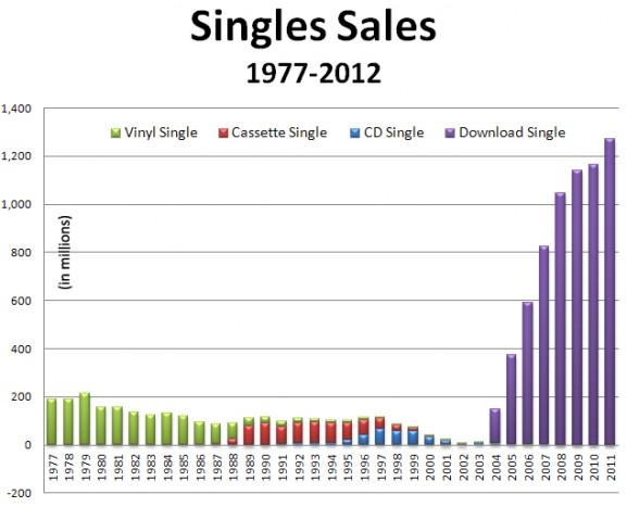Music Single Sales Routenote Blog