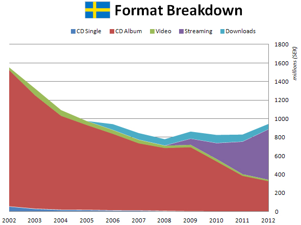 sweden music sales 2013 streaming