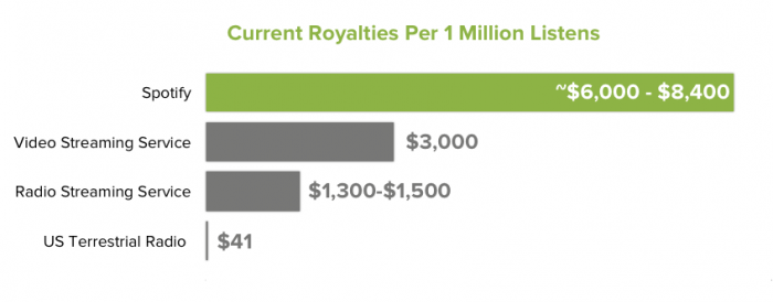 spotify payment rate compared to video streaming and radio streaming services