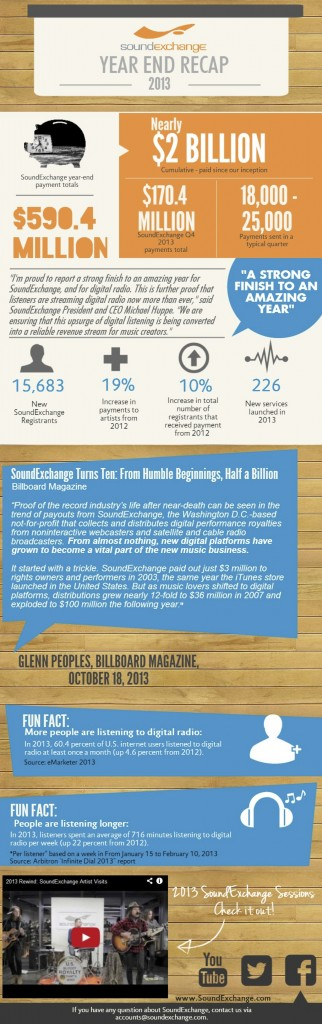 year-end-recap-2013 soundscan music industry publisher writer numbers public performance
