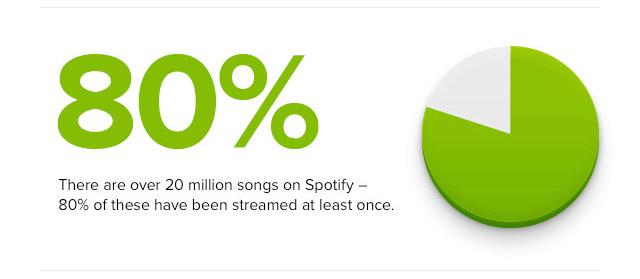 Spotify 80%