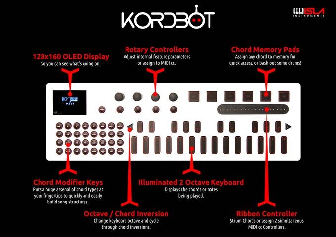 kordbot midi controller makes song creation easier than ever routenote blog. Black Bedroom Furniture Sets. Home Design Ideas