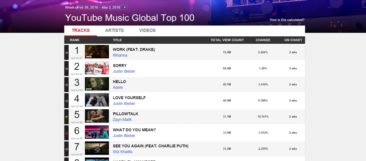 YouTube Launch Weekly Global Music Charts - RouteNote Blog
