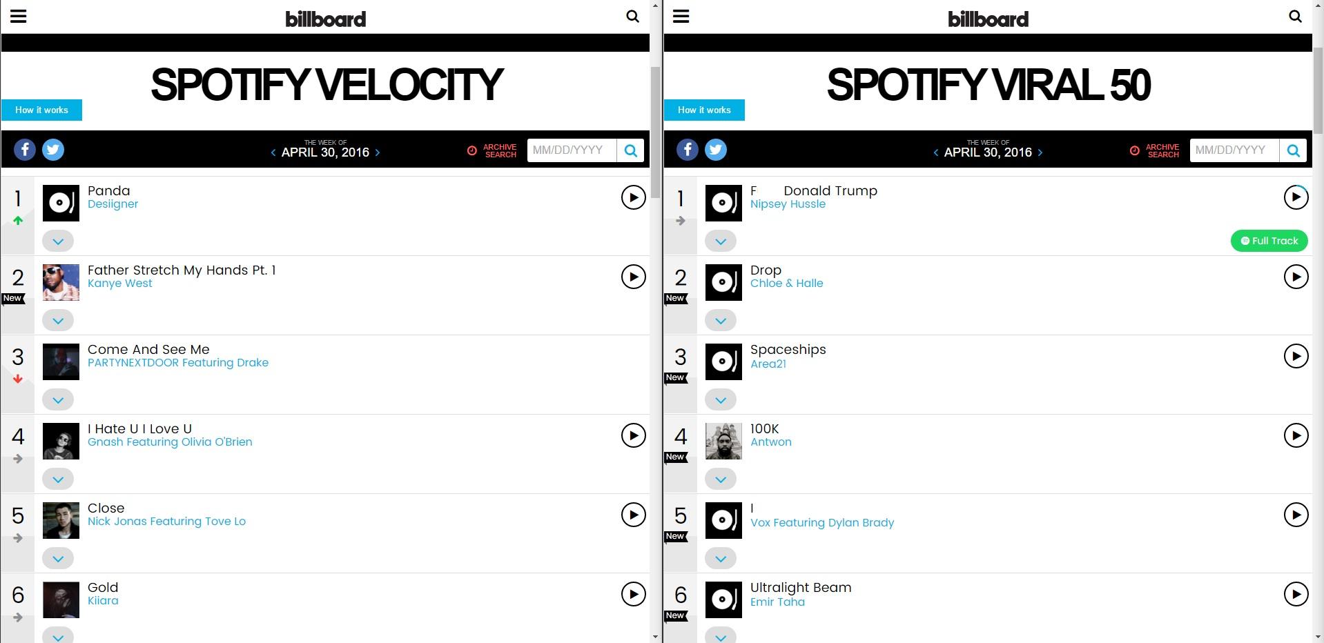 Billboard Partner Charts Playlist