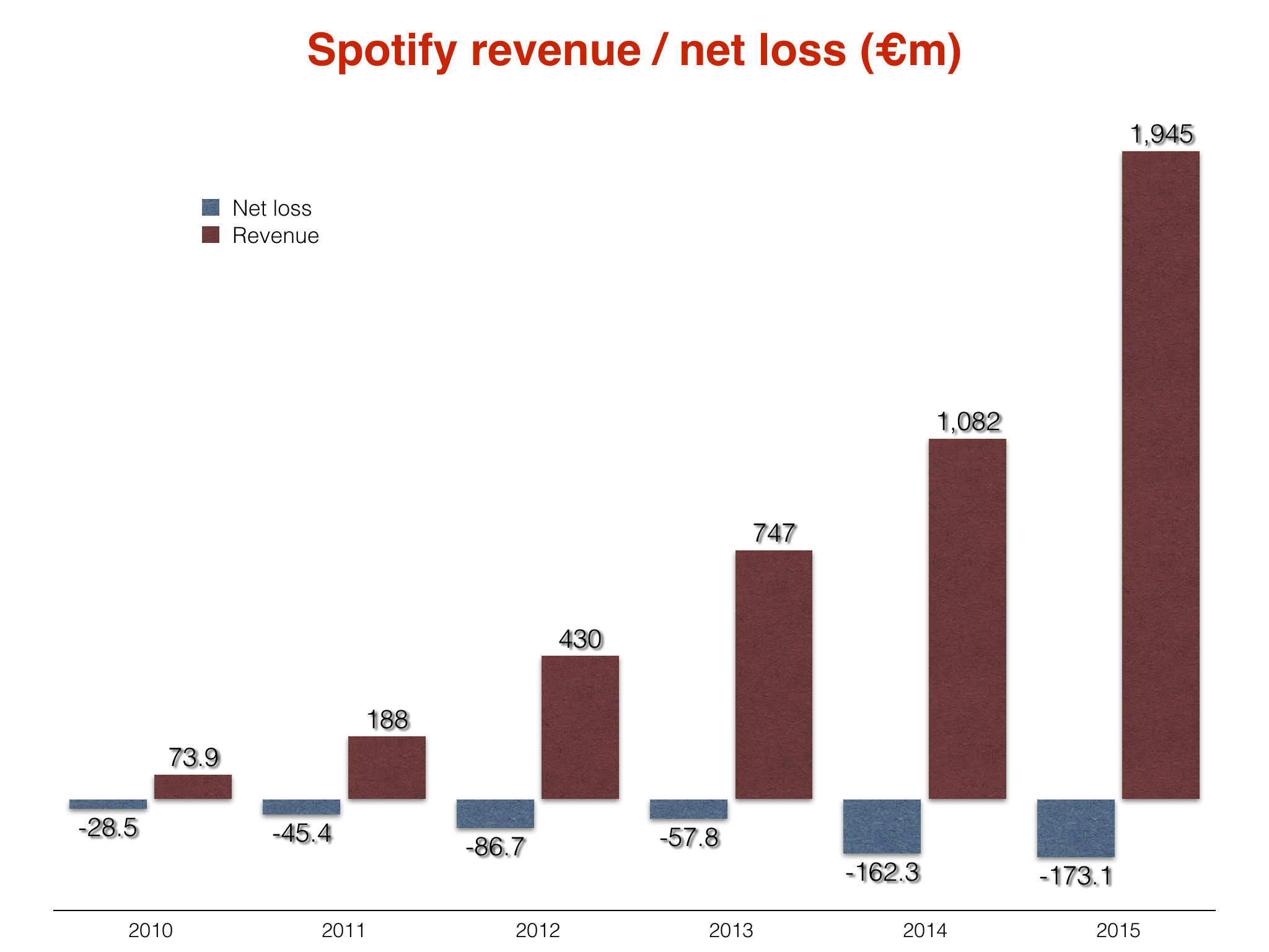 music industry payouts revenues