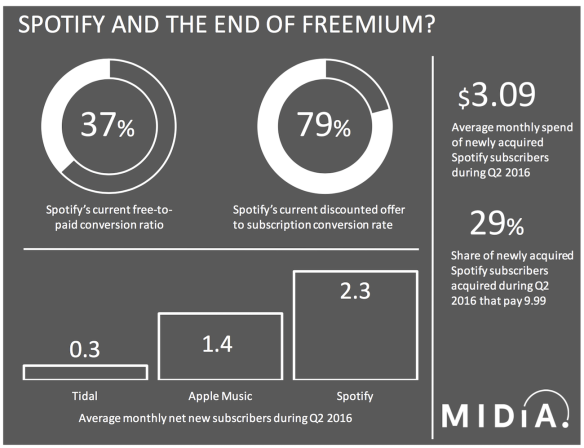 music streaming freemium paid premium conversion