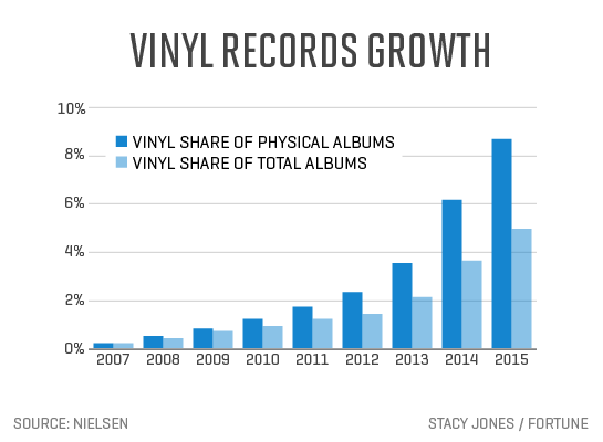 Vinyl Sales Are Rising Here S The Top 10 Vinyl Records