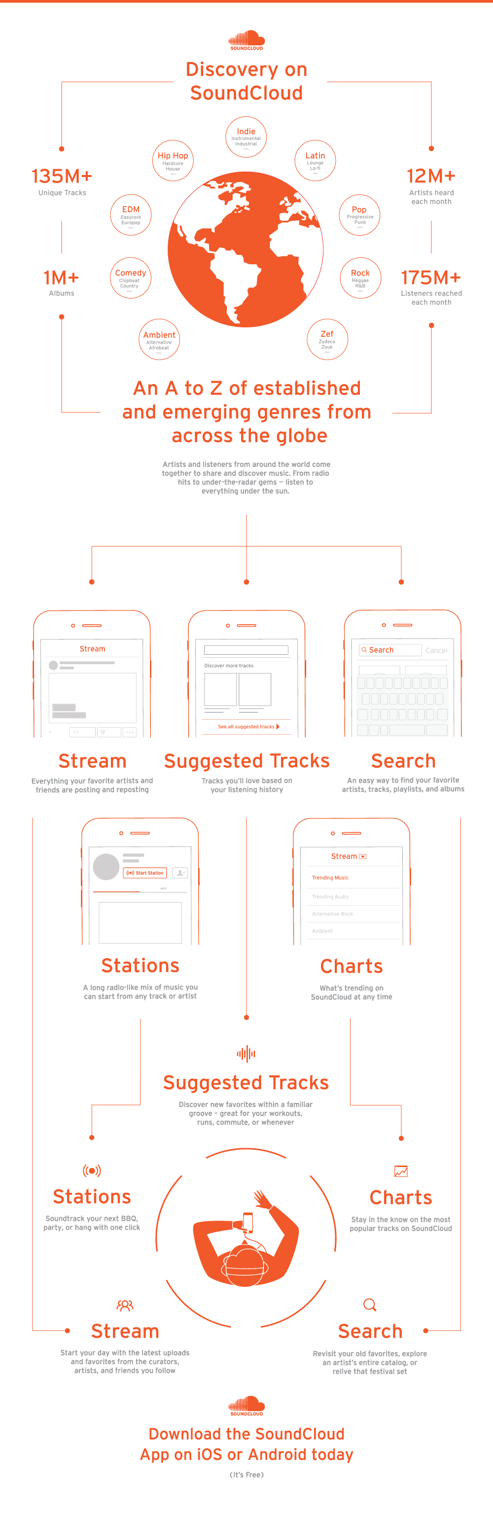 SoundCloud music streaming service platform open users