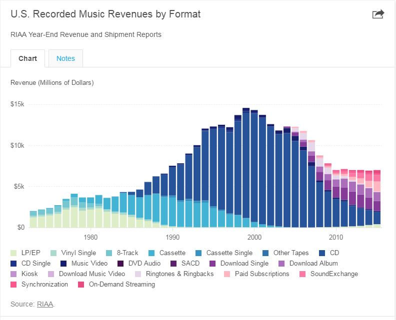 Music Streaming Drove 81 Growth In Recorded Music Business