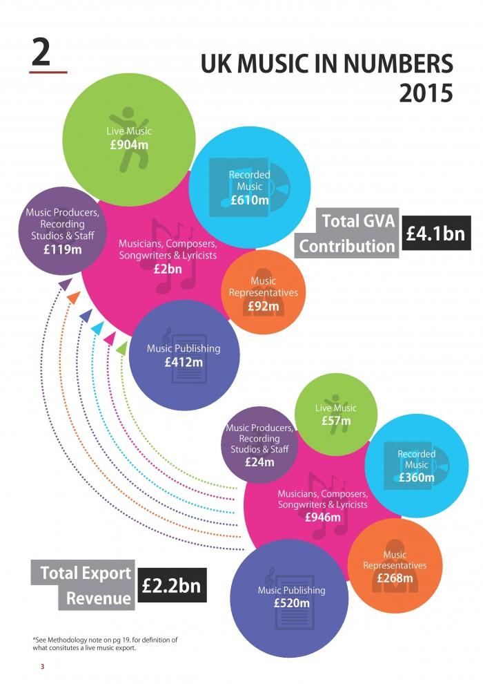 UK music industry britain economy