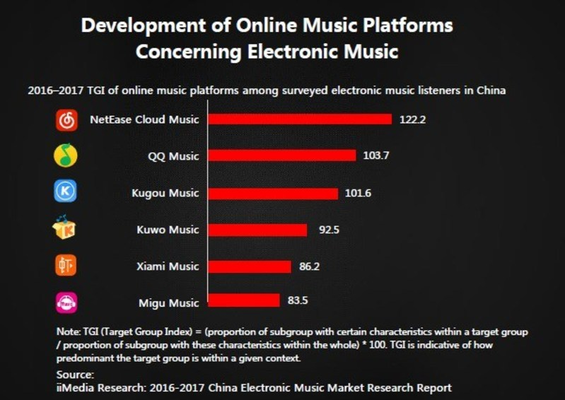 Electronic music is massive in China, and NetEase Cloud