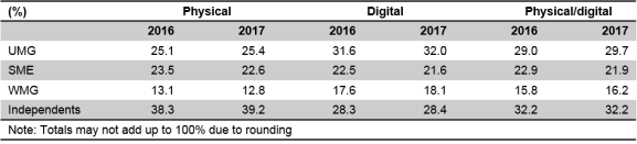 Music recorded market shares 2017 independent leading major labels