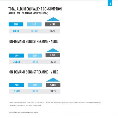 Nielsen music report streaming video songs stream