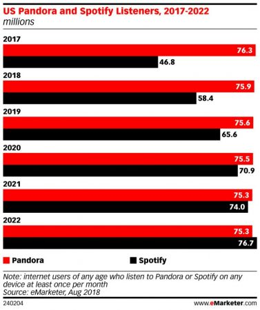 Spotify Pandora streaming music subscribers listeners users