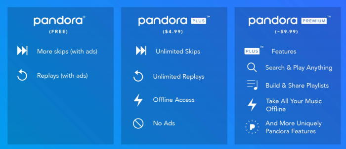 Pandora premium plus paid music streaming radio free on demand