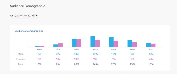 Pandora Podcast Analytics