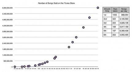 ITunes Store Songs Sales