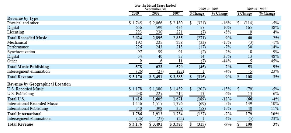 WMG 10K revenue