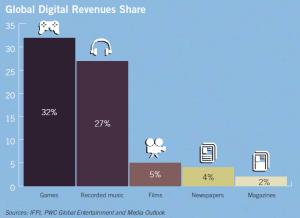 IFPI Digital Revenue Share