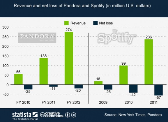 pandora and spotify music streaming stats revenues