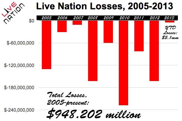 live nation money loss finance stocks