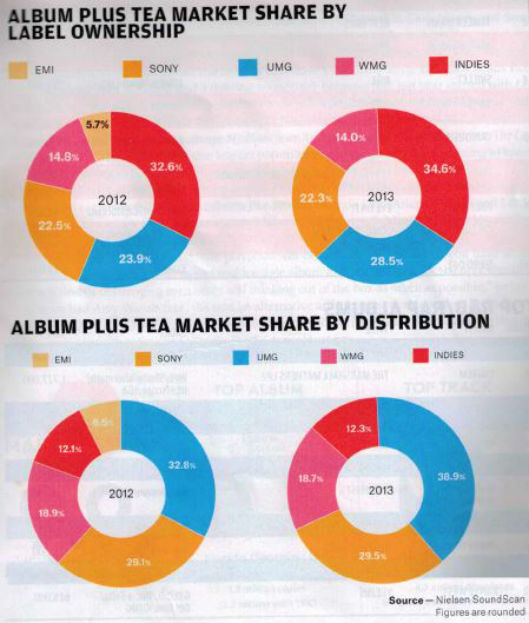 2013 market share of major labels albums music industry