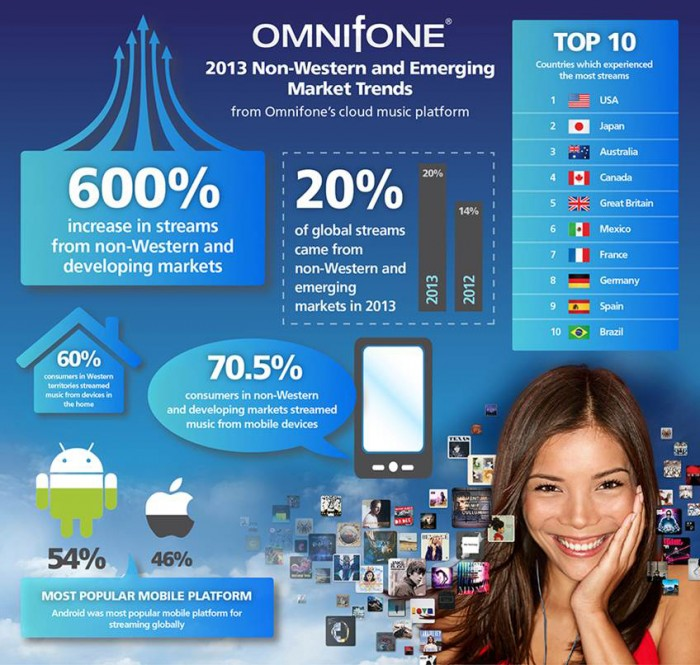 omnifone non western music streaming market stats for 2013
