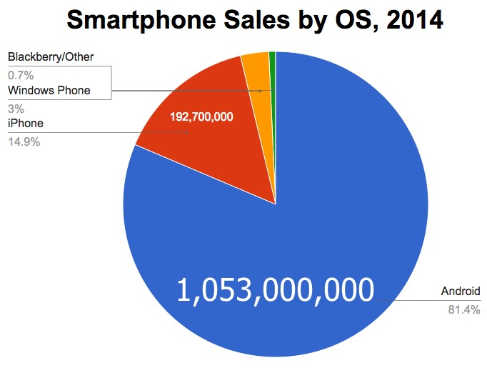 iphone vs android sales apple going to struggle to beat spotify needs to make 9362