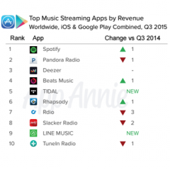 Spotify Top Apps