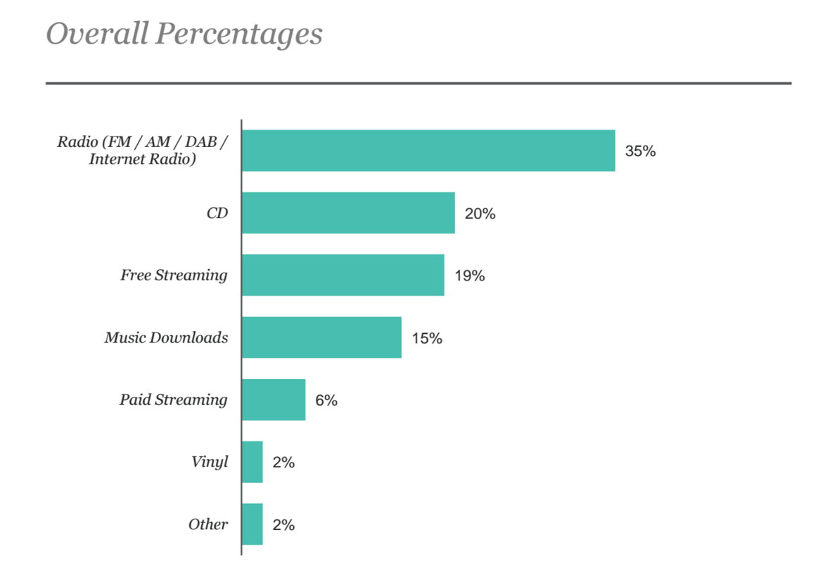 Overall Percentages Channel Popularity