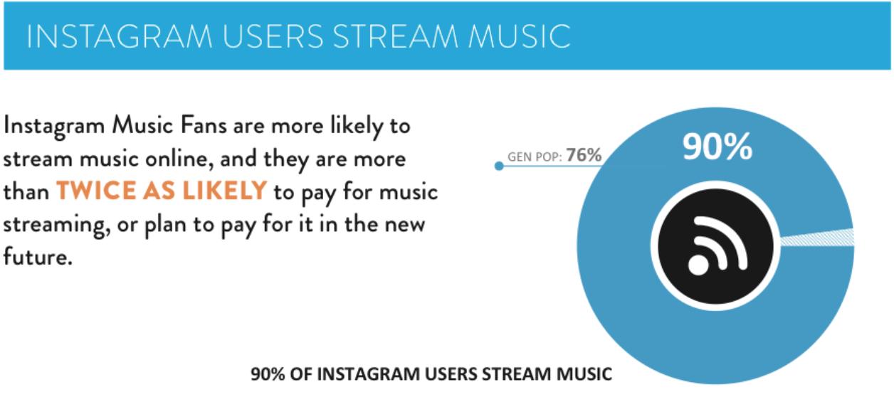 Instagram Study Music