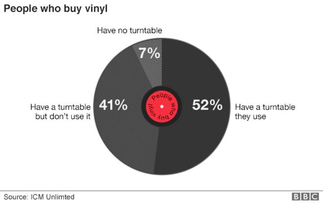 figures vinyl sales
