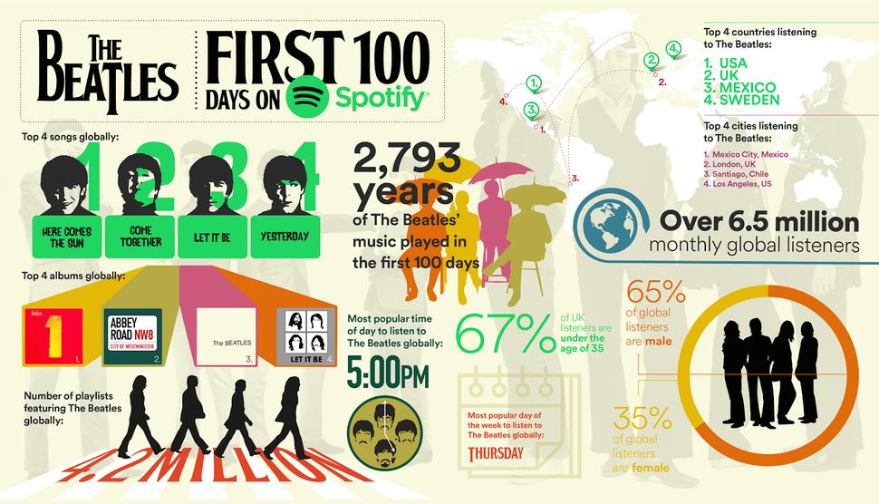 streaming 100 days