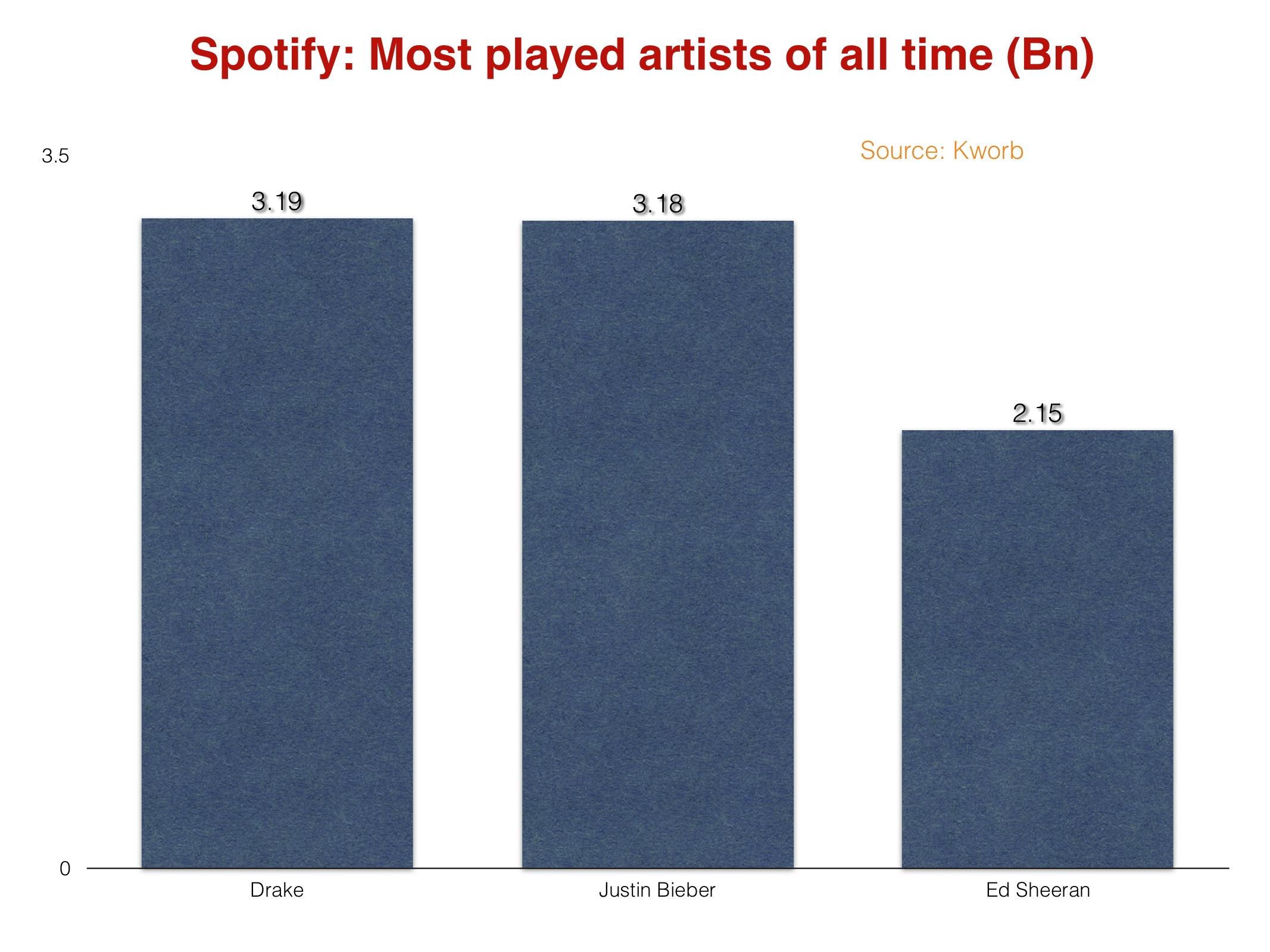 Drake top Spotify streaming music
