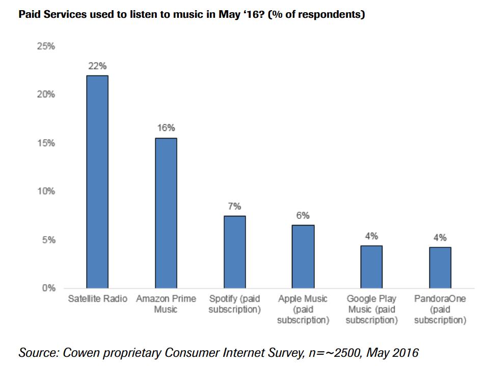 Amazon Prime Music streaming Apple Spotify
