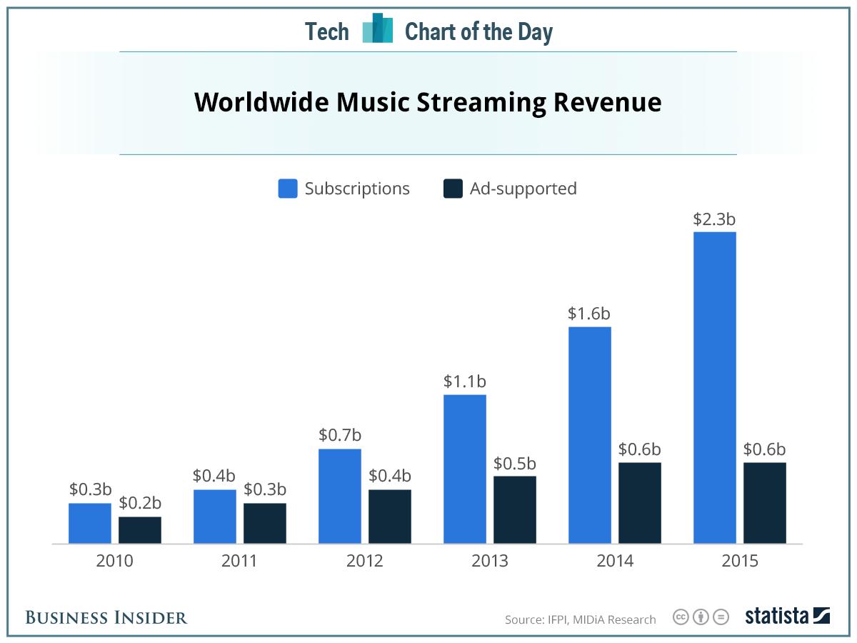 business insider statistics music streaming revenues