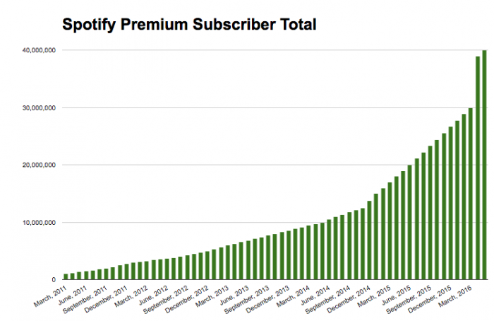 Spotify Premium subscribers streaming music growth