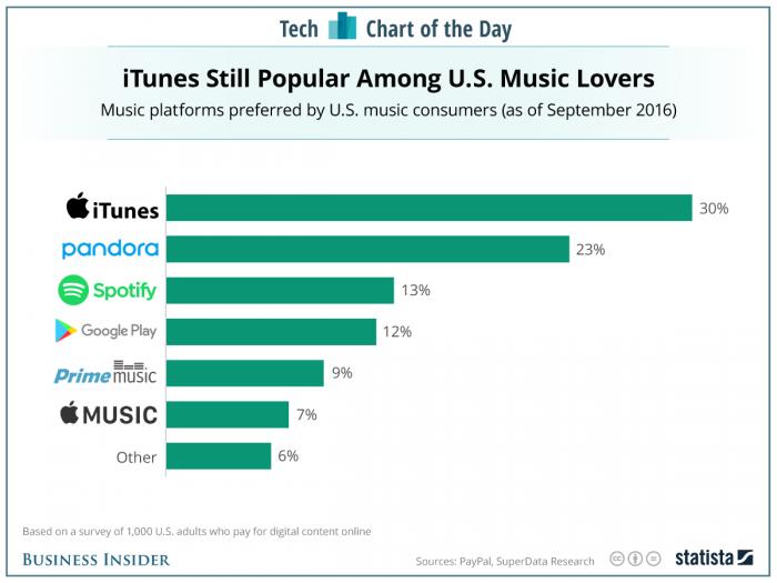 2017 music streaming platform us popularity