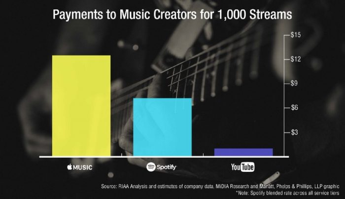 music copyright royalty board RIAA youtube spotify apple streaming royalties payment to artists