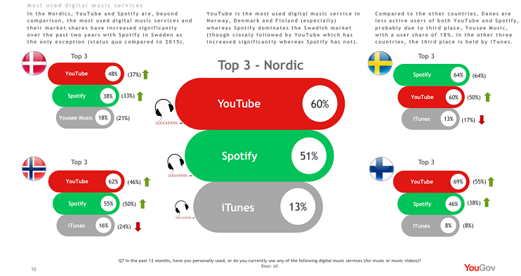 Nordic market music streaming services Spotify YouTube iTunes Sweden Finland