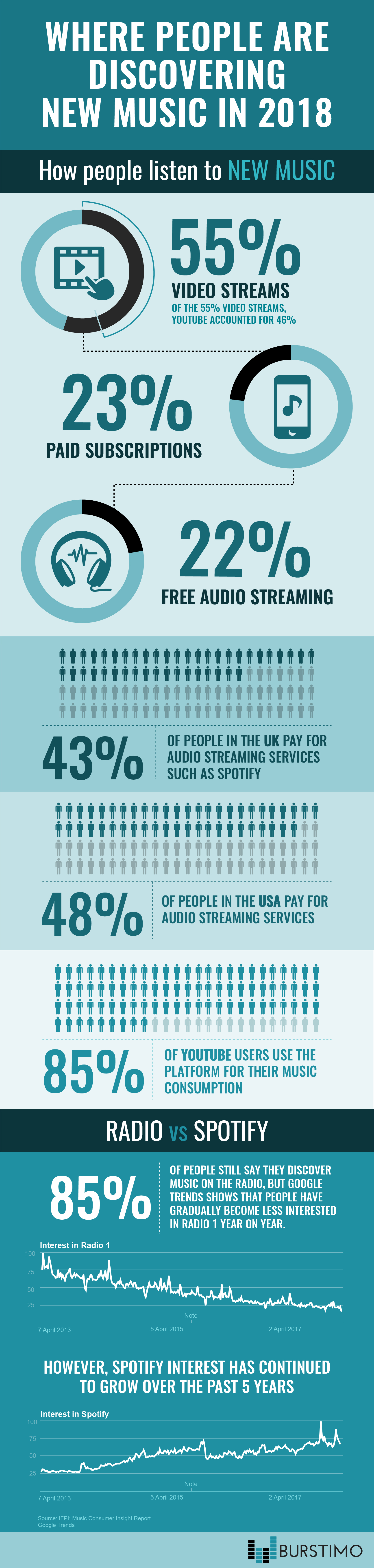 Burstimo music industry graph streaming data downloads radio streams purchases downloads