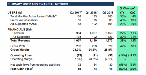Spotify 2018 report shareholders financial user report