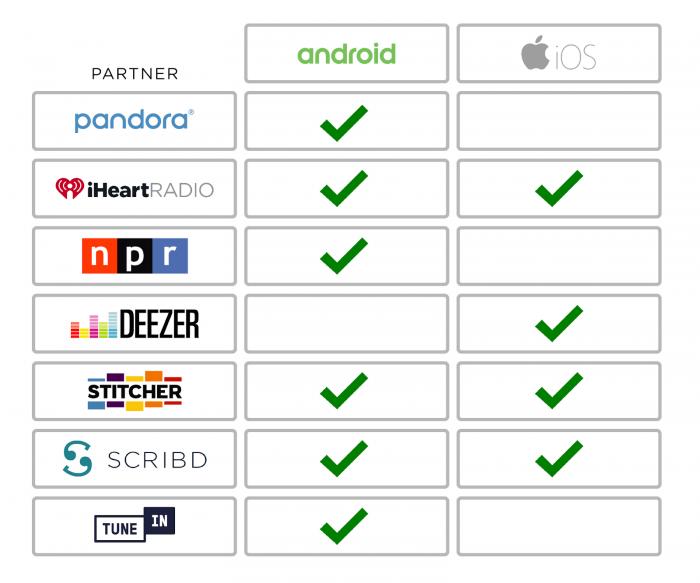 Waze audio music partners streaming services car journey maps navigation