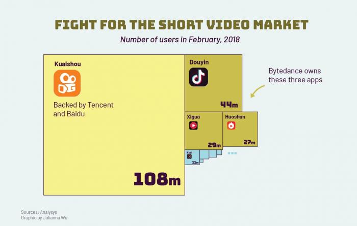 China short video tencent bytedance tik tok douyin