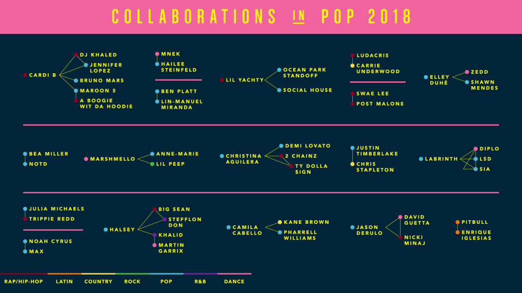 Pandora collaborations 2018 genome music project streaming trends featuring artists