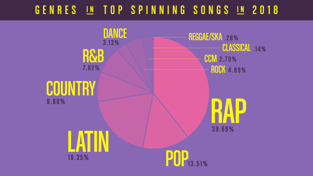 Pandora genre pie chart music streaming 2018 year in review