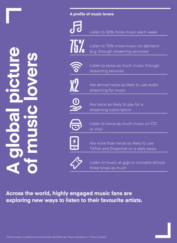 IFPI report music listening survey shows the state of music consumption in 2019 music lovers and fanatics