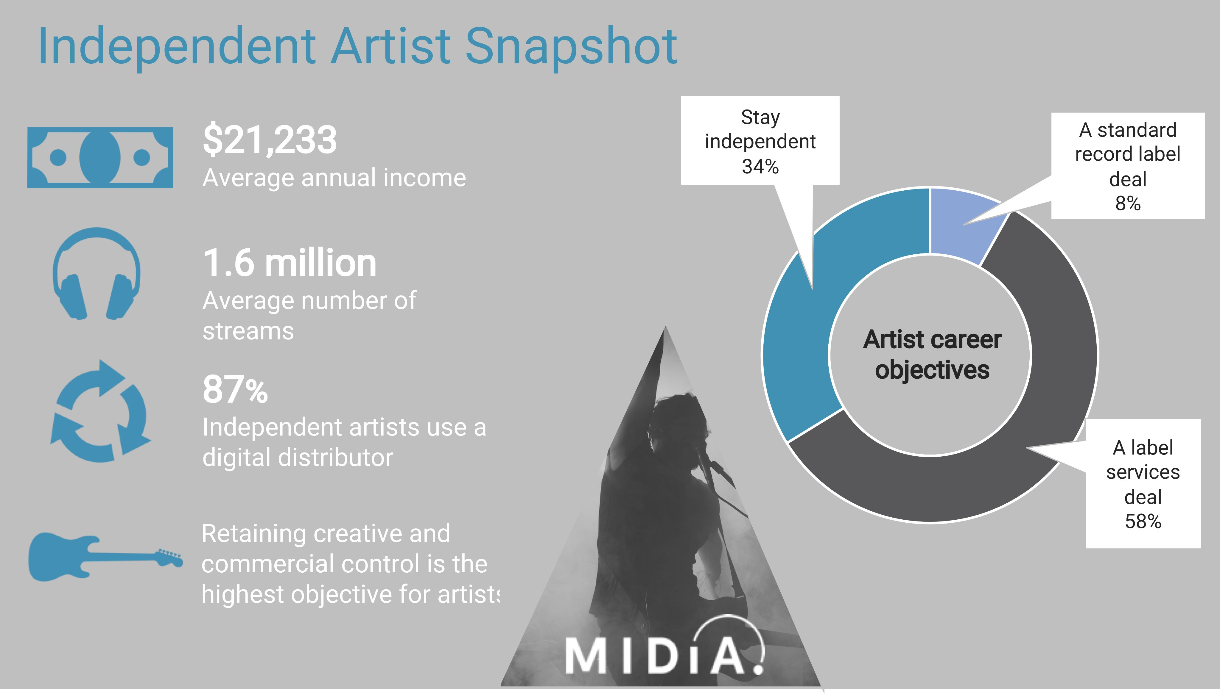 Independent Artists Snapshot 2020 Fastest Growing Part Of The